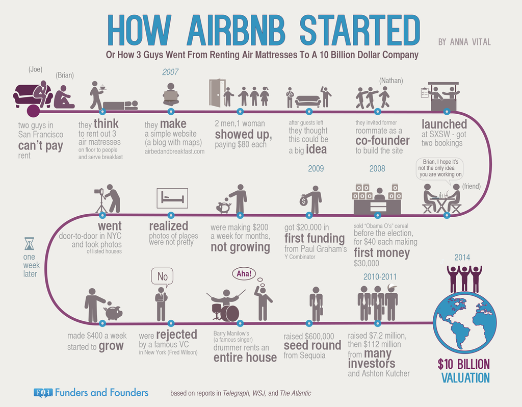 how airbnb started infographic, airbnb london